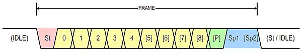Формат кадра UART