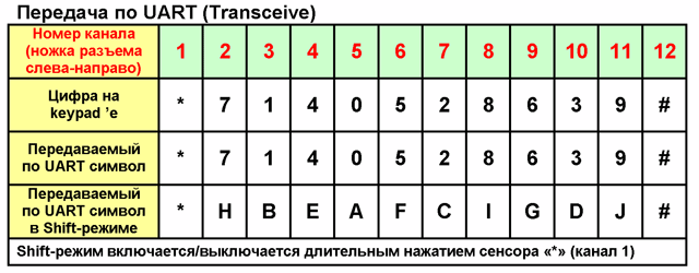символы передваемые по UART