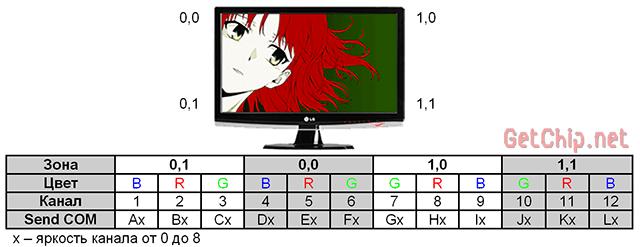 таблица распределения светодиодов