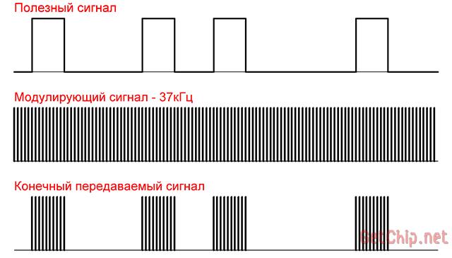 Модуляция полезного сигнала