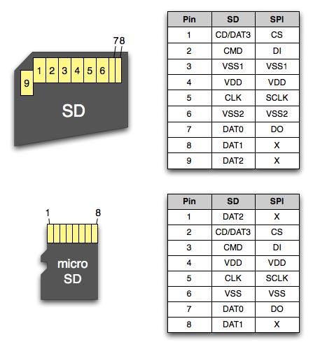 MiniSD или MicroSD),