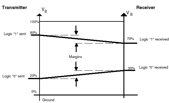 Логические уровни K-Line